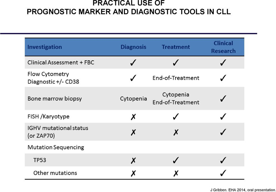 DIAGNOSTIC TOOLS IN CLL J