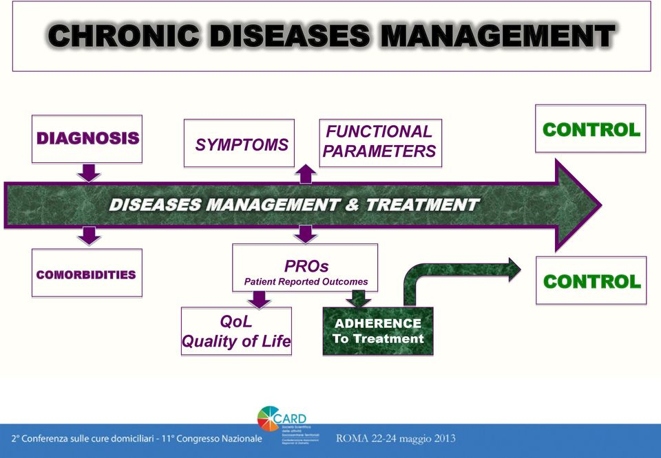 & TREATMENT COMORBIDITIES PROs Patient Reported
