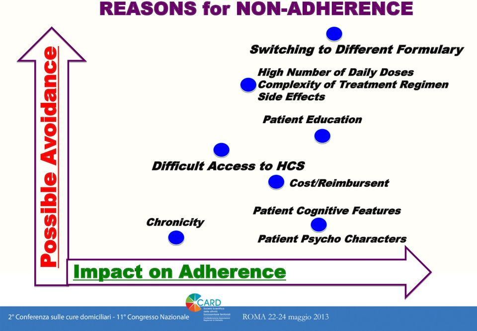 Side Effects Patient Education Difficult Access to HCS Cost/Reimbursent