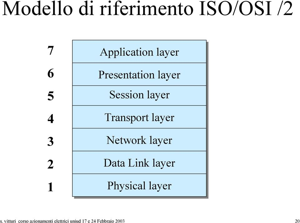 Transport layer Network layer Data Link layer Physical