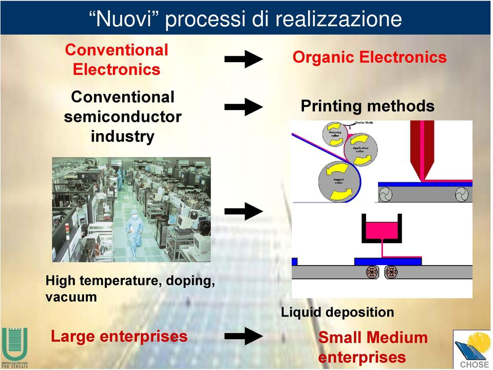 Electronics Printing methods High temperature, doping,