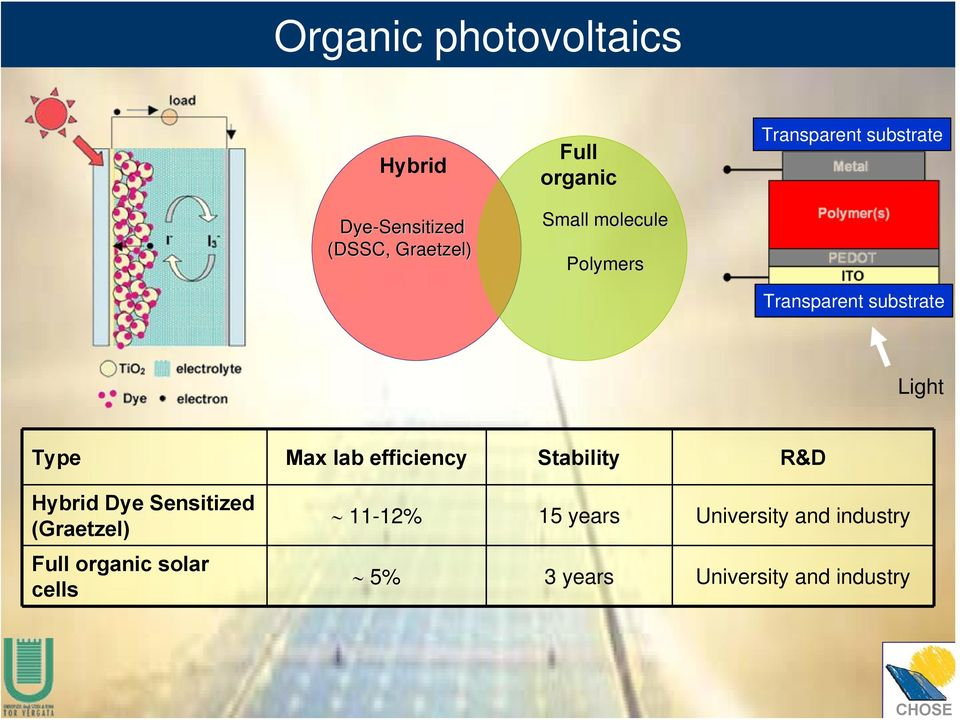 lab efficiency Stability R&D Hybrid Dye Sensitized (Graetzel) Full organic