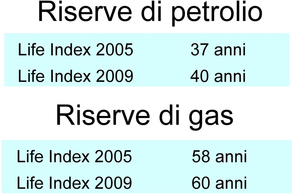 anni Riserve di gas Life Index
