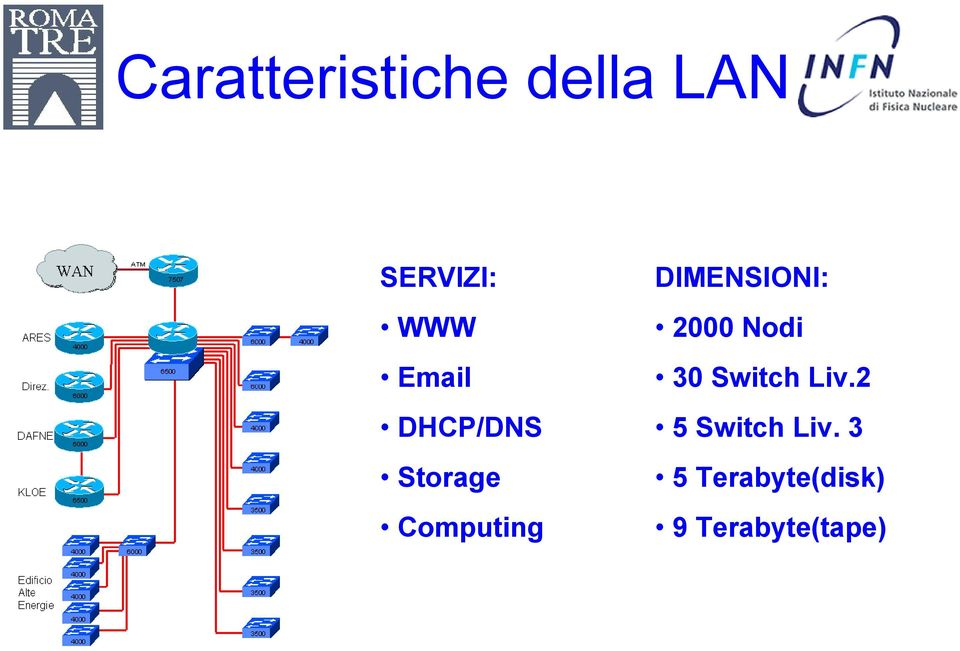 DIMENSIONI: 2000 Nodi 30 Switch Liv.
