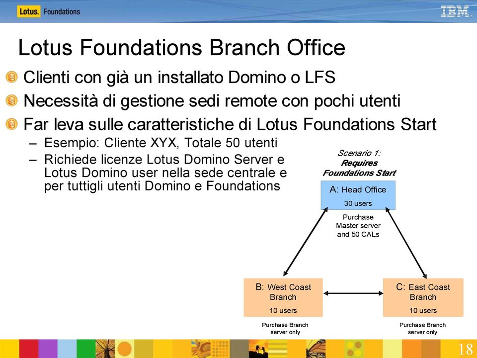 nella sede centrale e per tuttigli utenti Domino e Foundations Scenario 1: Requires Foundati ons S ta rt tio A: Head Office 30 users Purchase