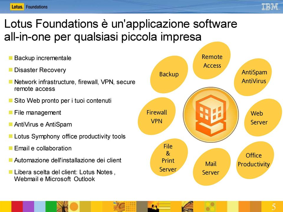 File management AntiVirus e AntiSpam Web Server Lotus Symphony office productivity tools TM Email e collaboration Automazione