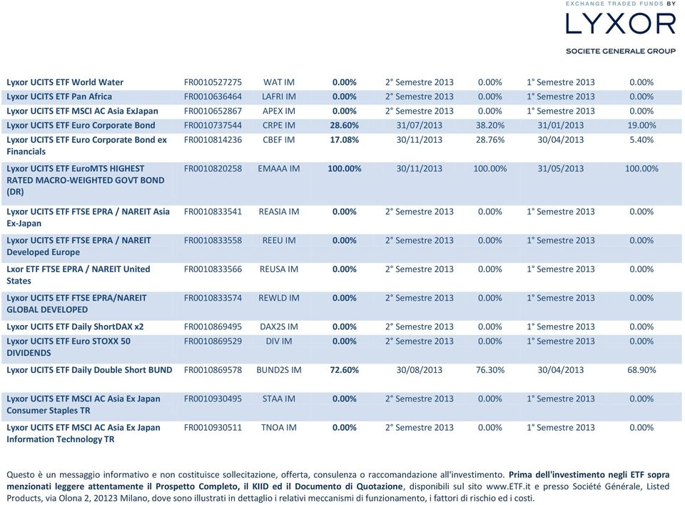 00% Lyxor UCITS ETF Euro Corporate Bond ex Financials Lyxor UCITS ETF EuroMTS HIGHEST RATED MACRO-WEIGHTED GOVT BOND (DR) FR0010814236 CBEF IM 17.08% 30/11/2013 28.76% 30/04/2013 5.