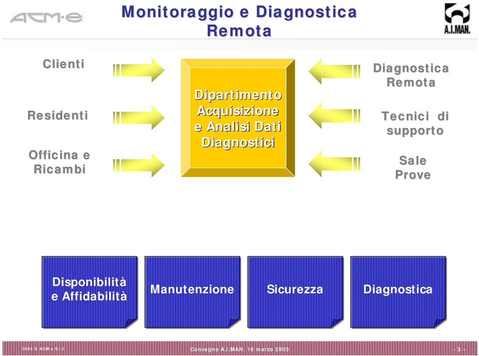 Diagnostici Diagnostica Remota Tecnici di supporto Sale