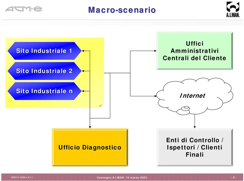 Industriale 2 Sito Industriale n Internet