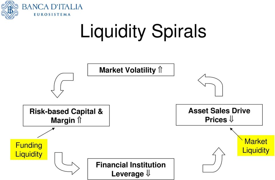 Sales Drive Prices Funding Liquidity