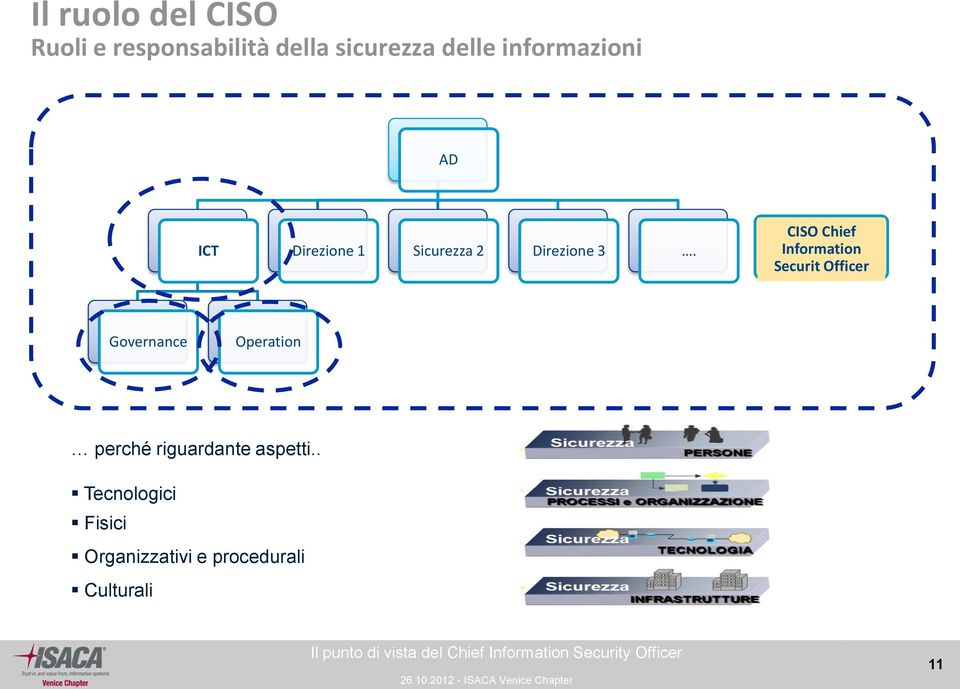 CISO Chief Information Securit Officer Governance Operation perché