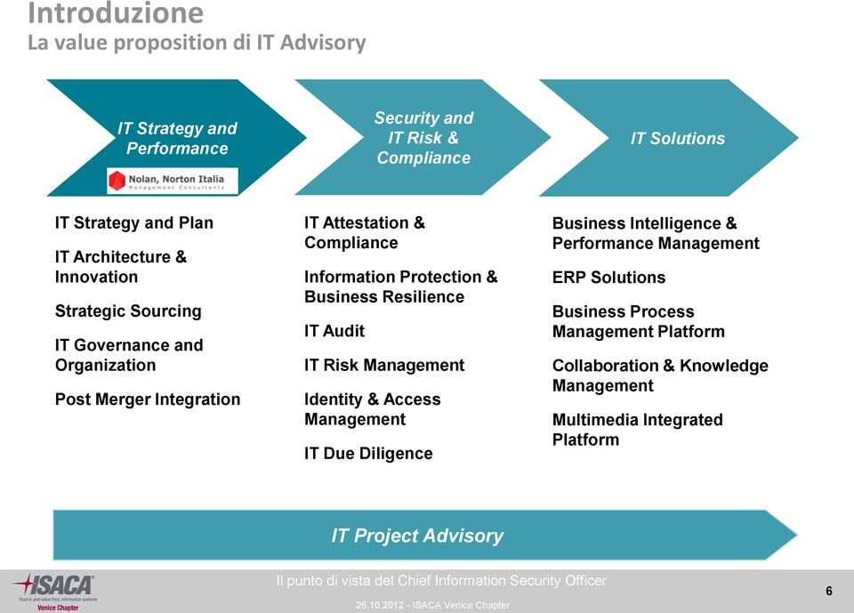 Protection & Business Resilience IT Audit IT Risk Management Identity & Access Management IT Due Diligence Business Intelligence & Performance