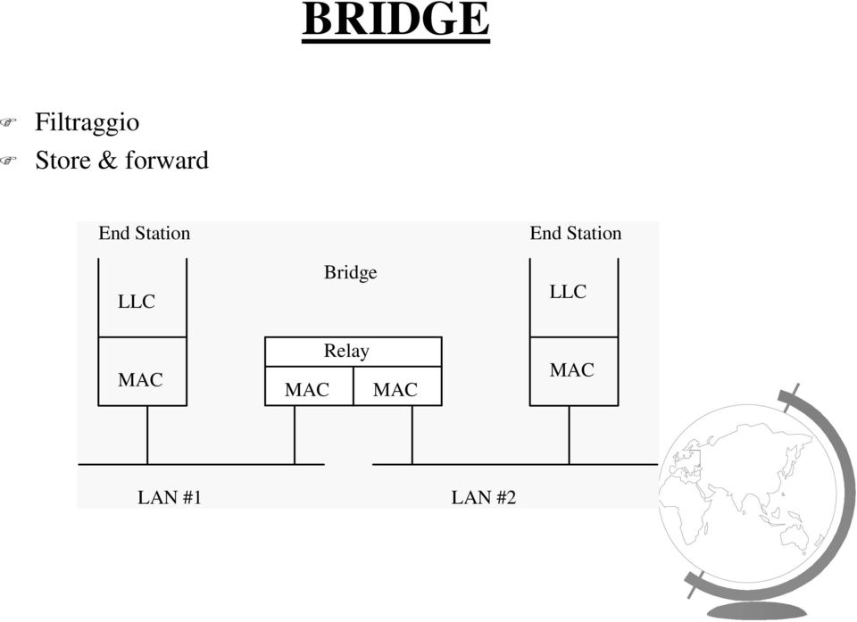 Bridge End Station LLC MAC