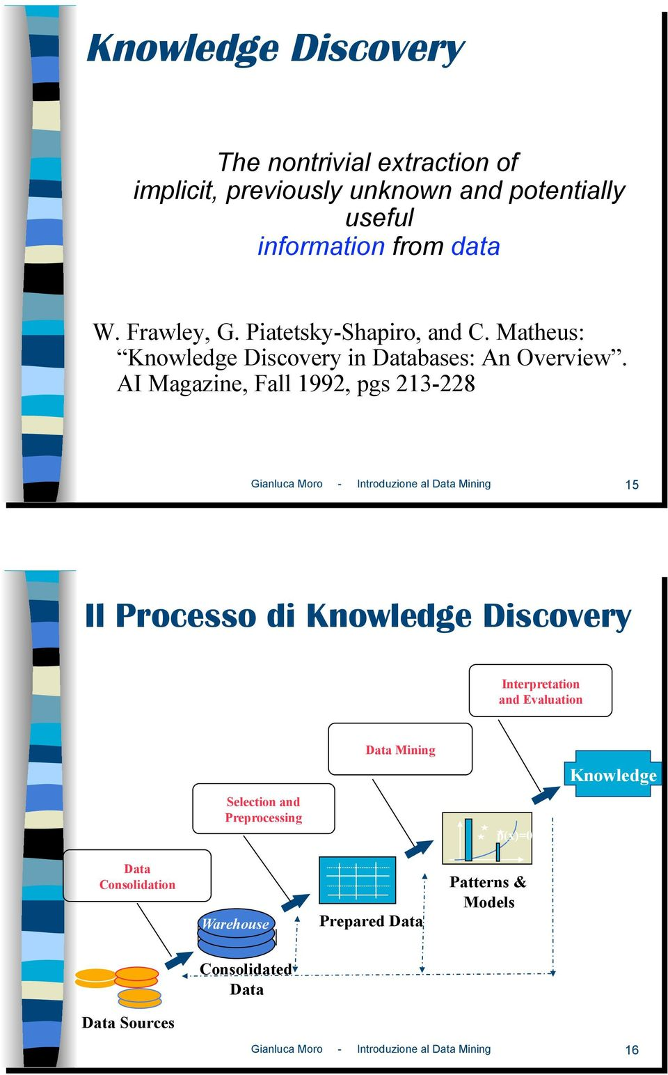 AI Magazine, Fall 1992, pgs 213-228 Gianluca Moro - Introduzione al Data Mining 15 Il Processo di Knowledge Discovery Interpretation and