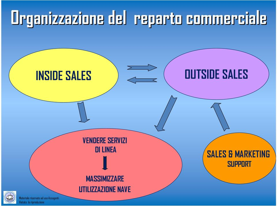 SALES & MARKETING SUPPORT Materiale riservato