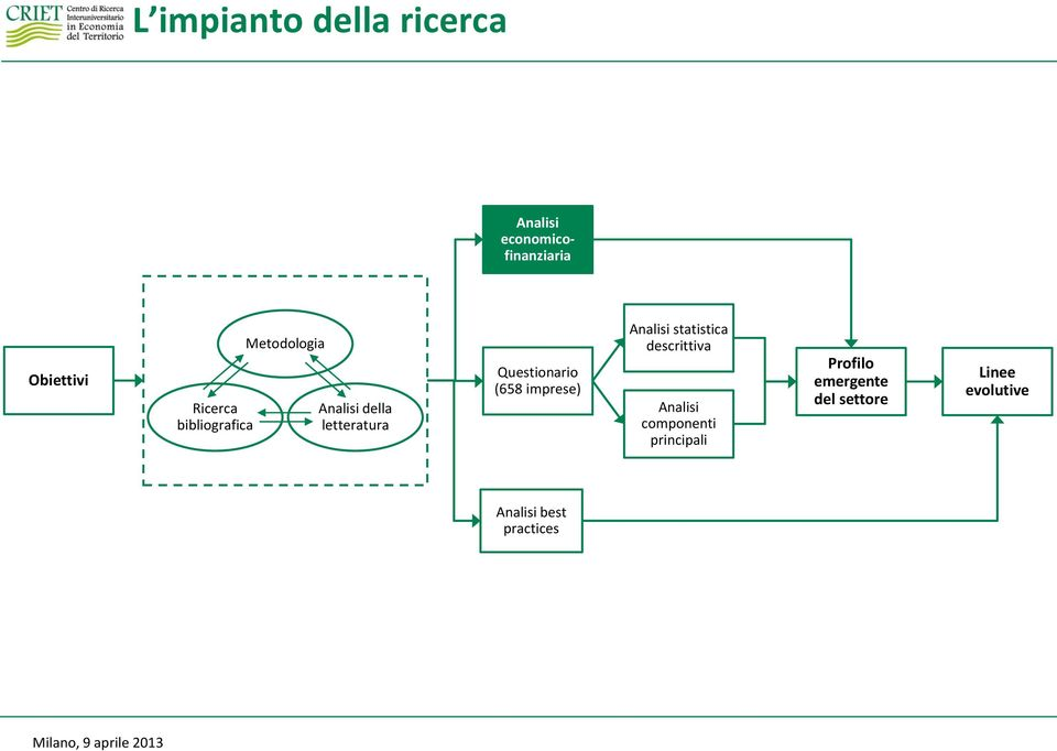 Questionario (658 imprese) Analisi statistica descrittiva Analisi