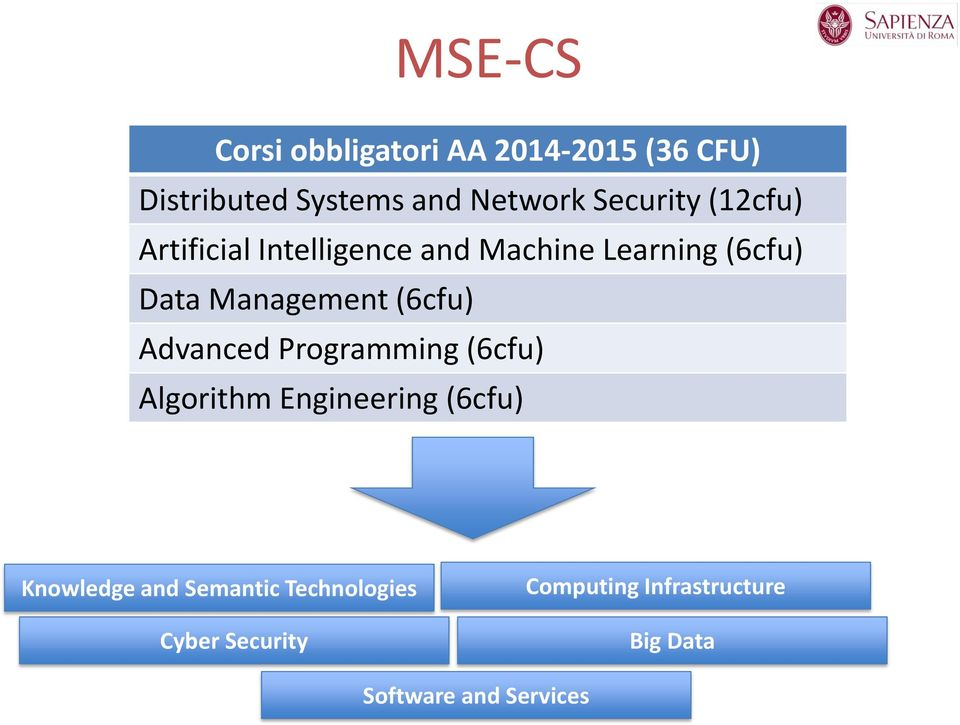 Management Data (6cfu) (6cfu) Advanced Distributed Programming Systems (6cfu) Algorithm Theoretical Engineering Computer
