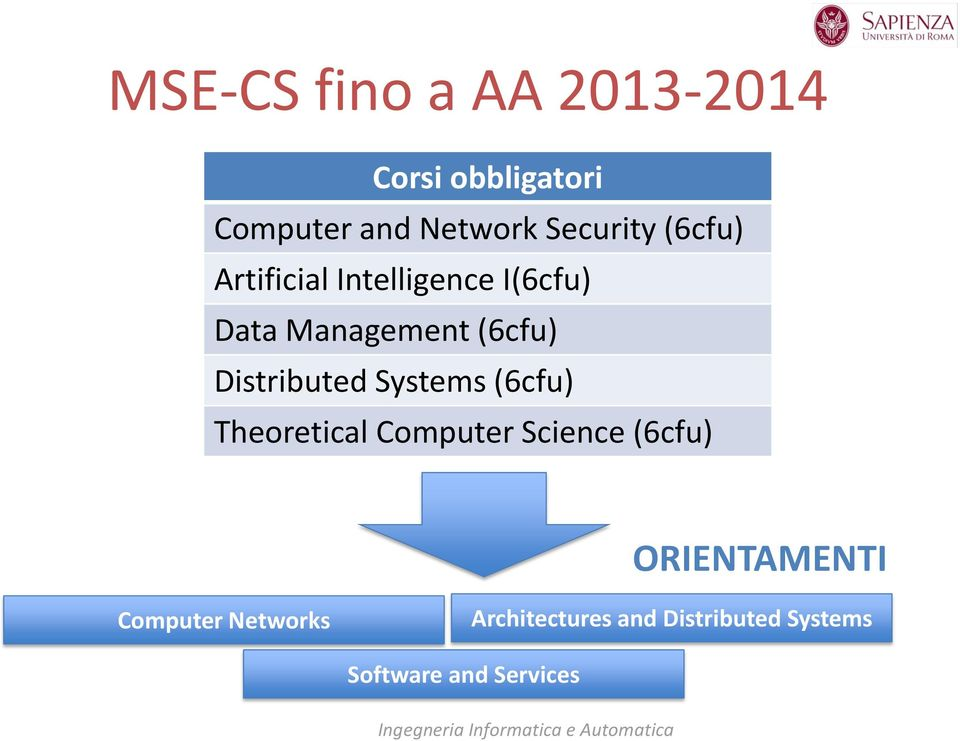 Theoretical Computer Science (6cfu) ORIENTAMENTI Computer Networks Architectures