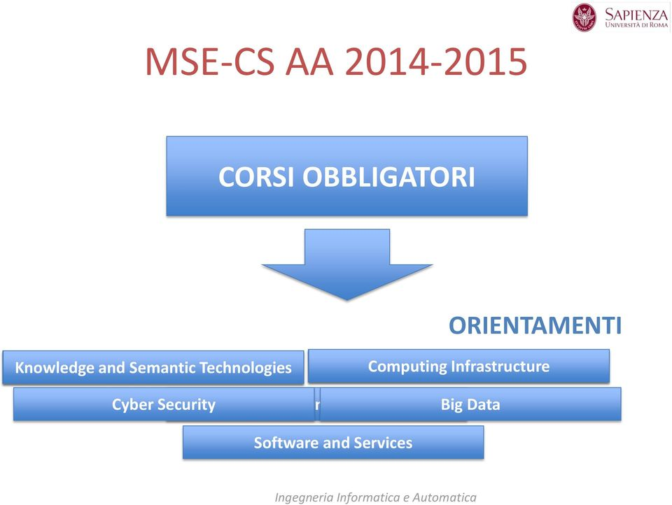 and Infrastructure Distributed Systems Cyber Security Software and