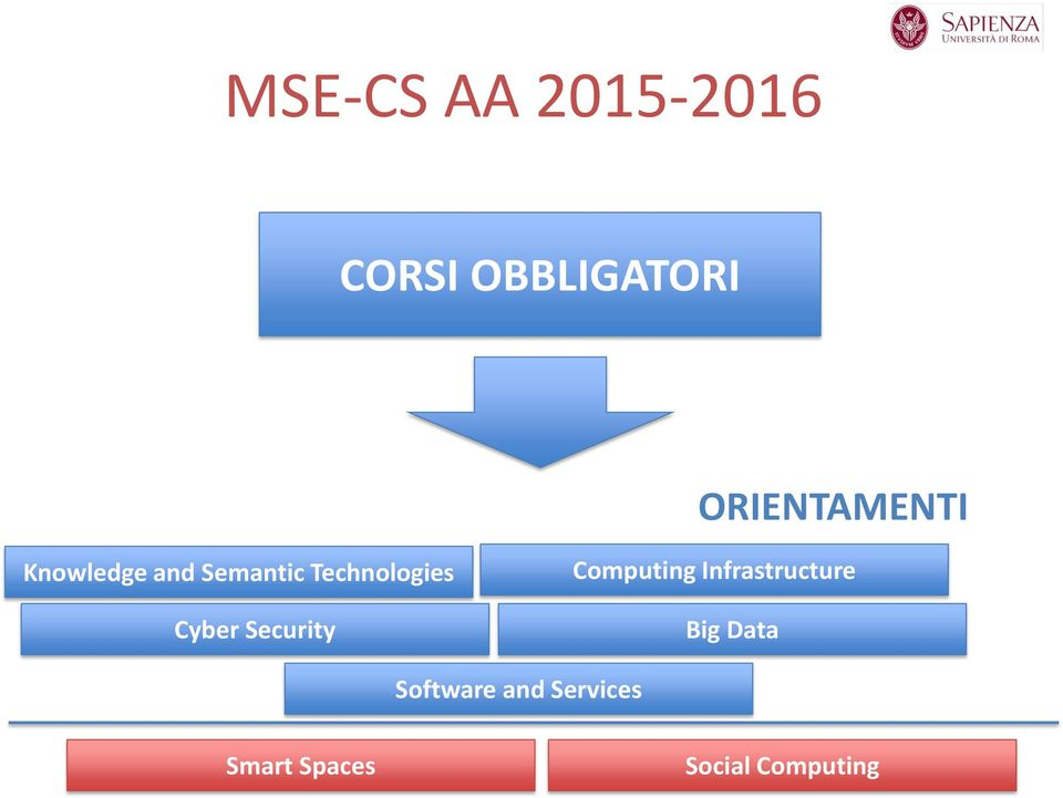 Technologies Cyber Security Computing