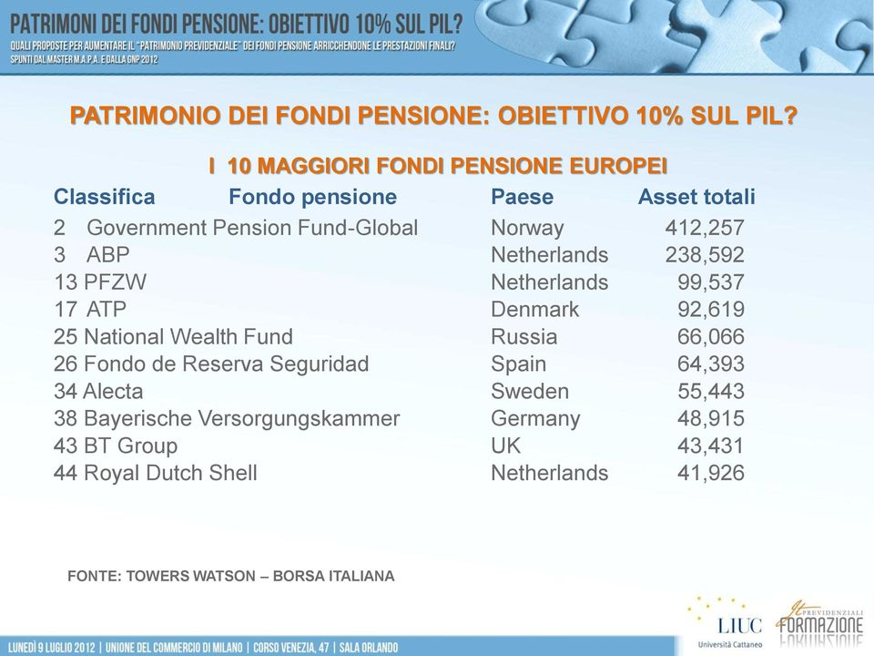 Wealth Fund Russia 66,066 26 Fondo de Reserva Seguridad Spain 64,393 34 Alecta Sweden 55,443 38 Bayerische