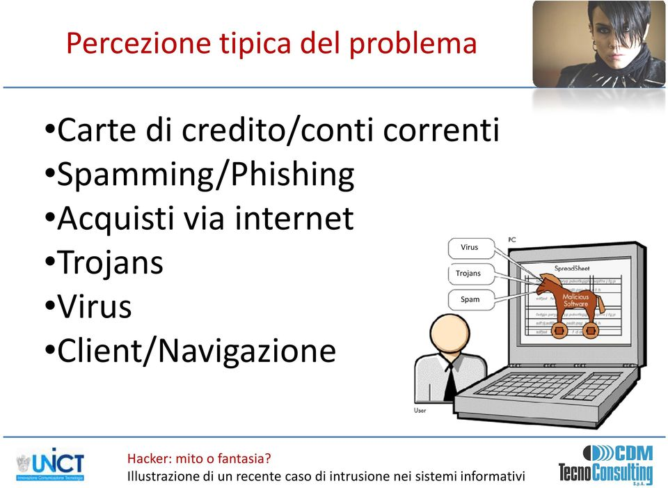 Spamming/Phishing Acquisti via