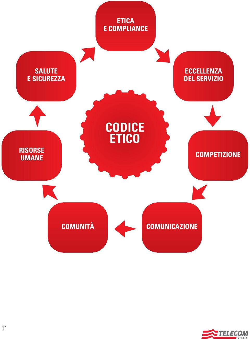 CODICE VALUE BUSINESS ETICO SYSTEM