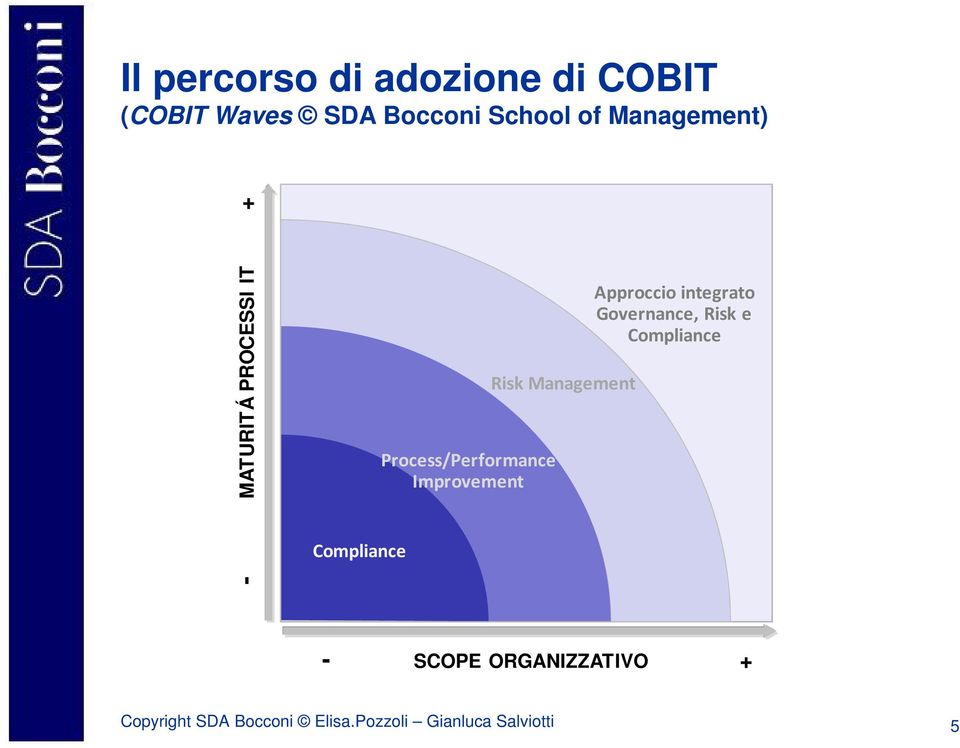 Improvement Risk Management Approccio integrato Governance, Risk e