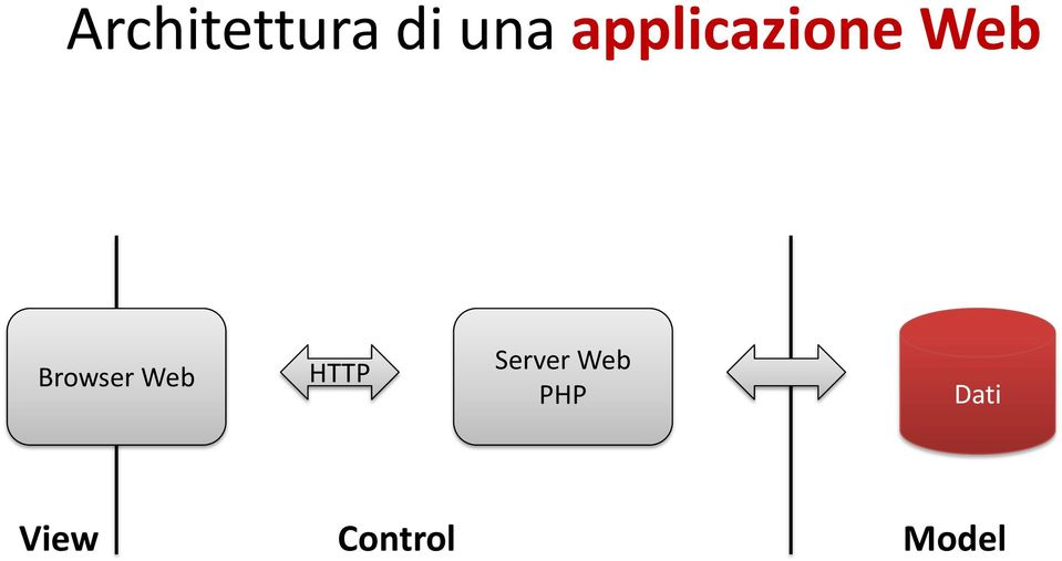 Browser Web HTTP