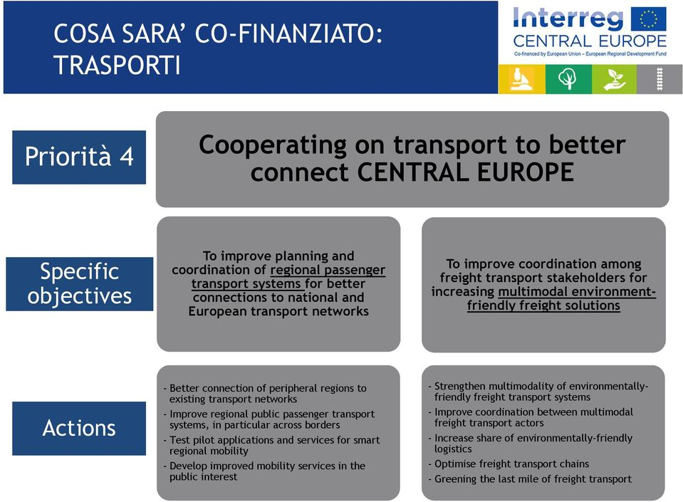 Actions - Better connection of peripheral regions to existing transport networks - Improve regional public passenger transport systems, in particular across borders - Test pilot applications and
