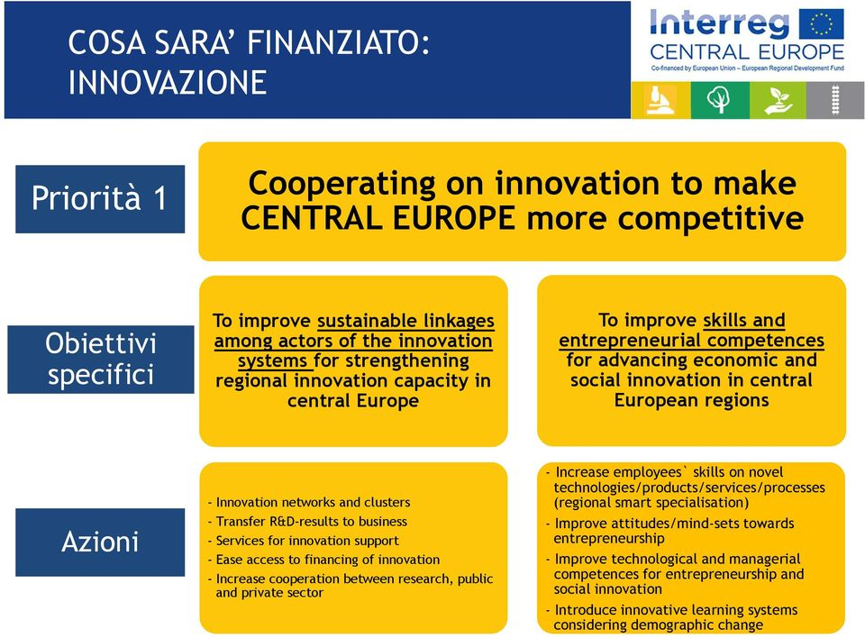 Azioni - Innovation networks and clusters - Transfer R&D-results to business - Services for innovation support - Ease access to financing of innovation - Increase cooperation between research, public
