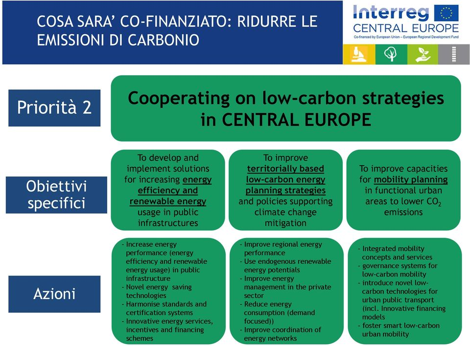 improve capacities for mobility planning in functional urban areas to lower CO 2 emissions Azioni - Increase energy performance (energy efficiency and renewable energy usage) in public infrastructure