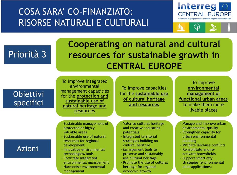 improve environmental management of functional urban areas to make them more livable places Azioni - Sustainable management of protected or highly valuable areas - Sustainable use of natural