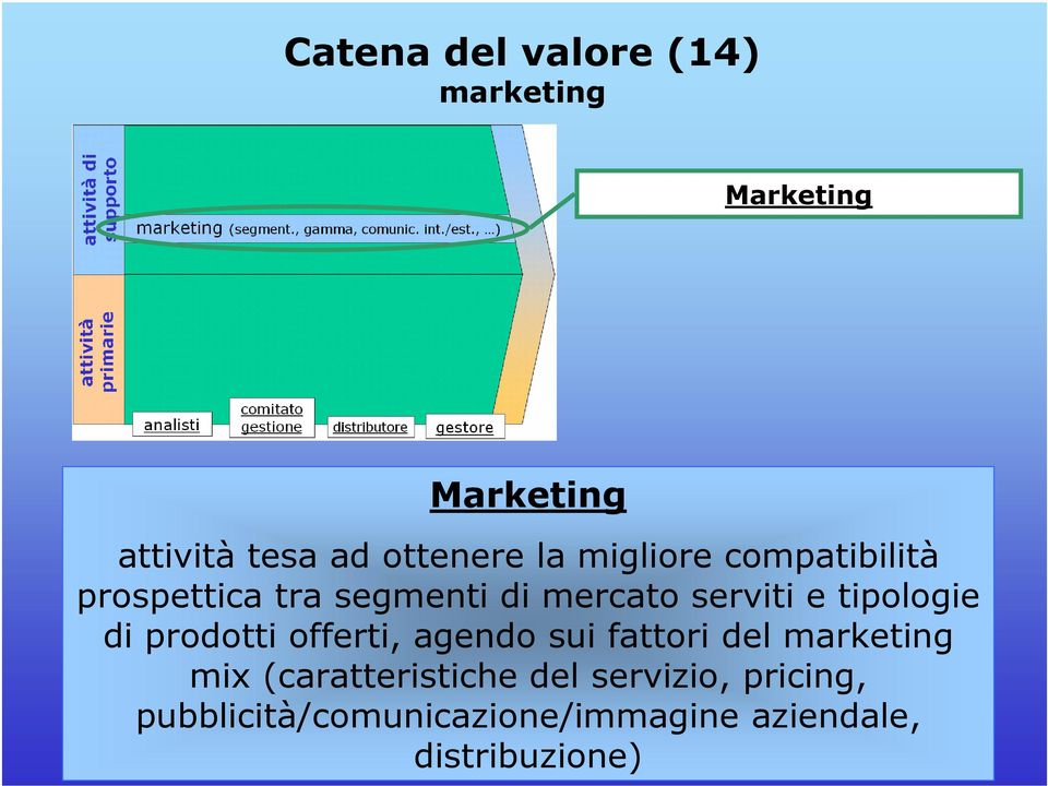 tipologie di prodotti offerti, agendo sui fattori del marketing mix