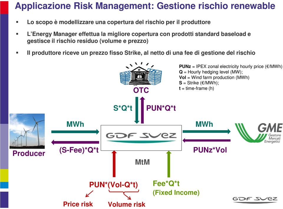 fee di gestine del rischi OTC PUNz = IPEX znal electricity hurly price ( /MWh) Q = Hurly hedging level (MW); Vl = Wind farm prductin (MWh) S =