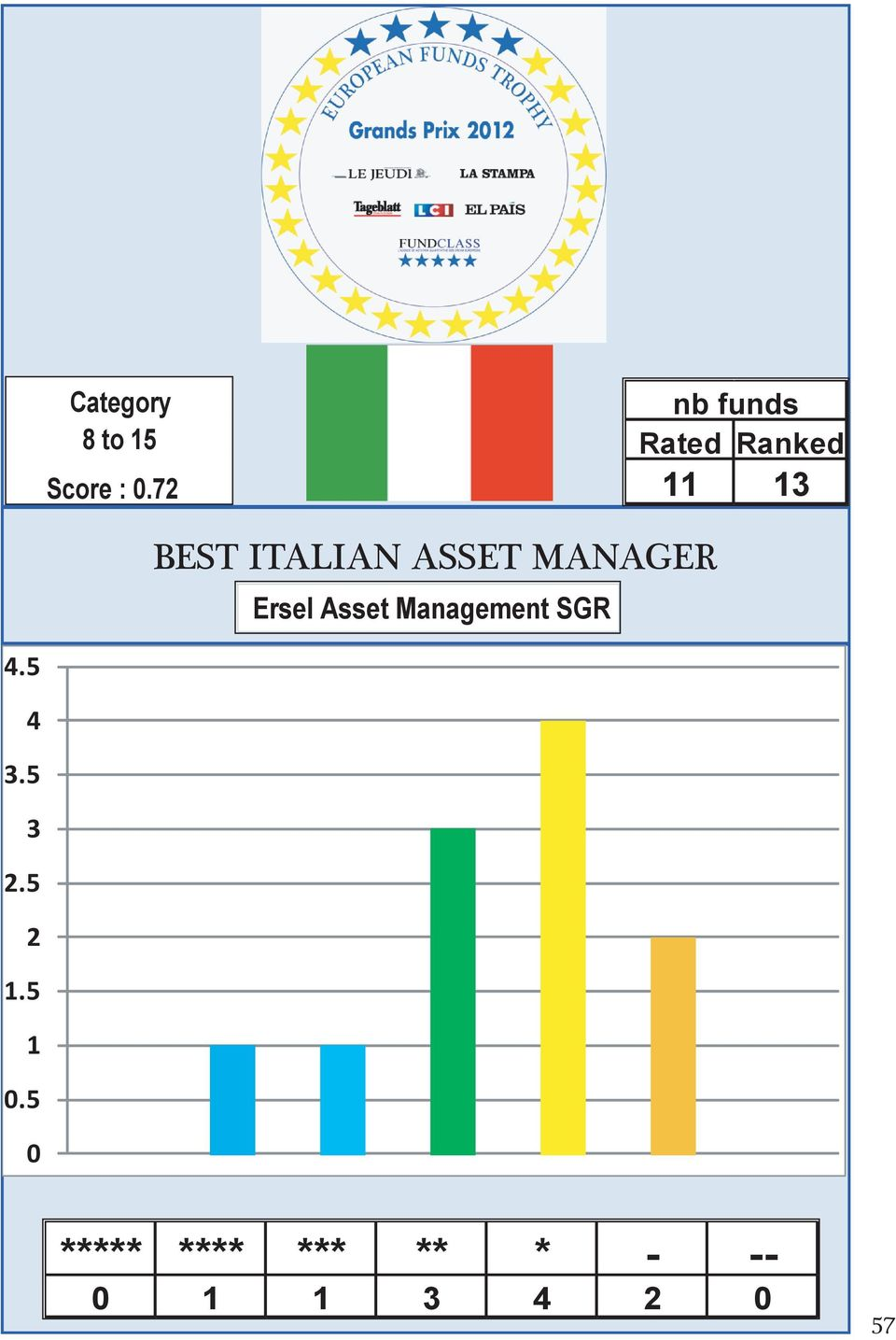 ASSET MANAGER Ersel Asset Management SGR 4.