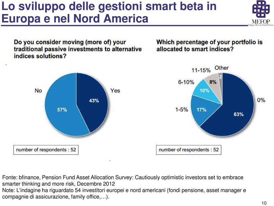 thinking and more risk, Decembre 2012 Note: L indagine ha riguardato 54 investitori europei