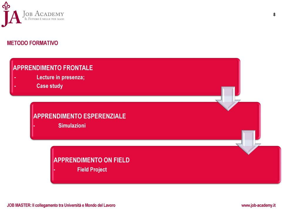 Simulazioni APPRENDIMENTO ON FIELD - Field Project JOB