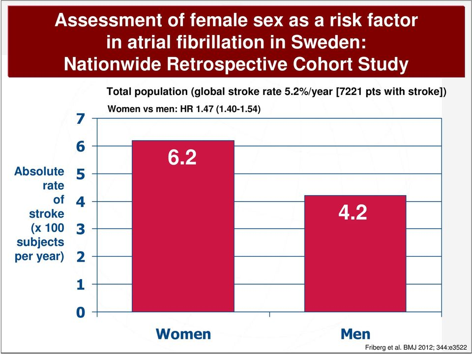 2%/year [7221 pts with stroke]) 7 Women vs men: HR 1.47 (1.40-1.