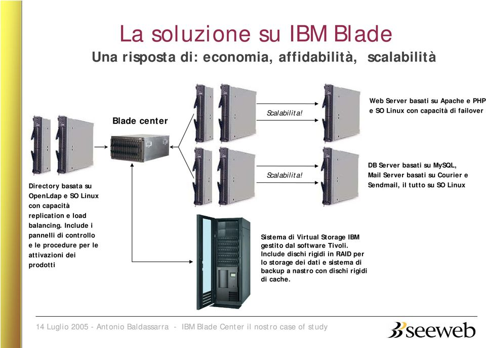 Include i pannelli di controllo e le procedure per le attivazioni dei prodotti Scalabilita! Sistema di Virtual Storage IBM gestito dal software Tivoli.