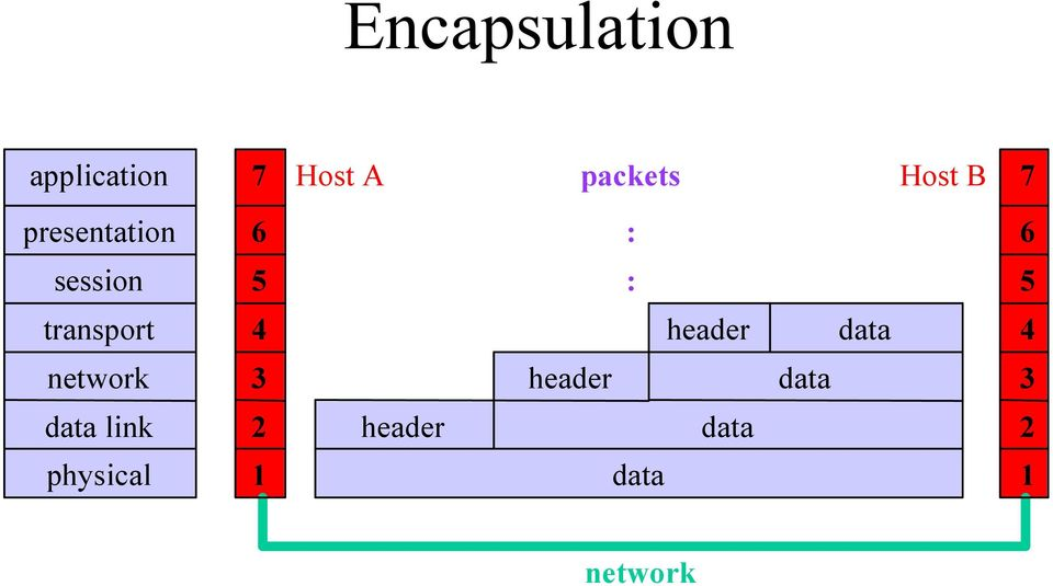 transport 4 header data 4 network 3 header