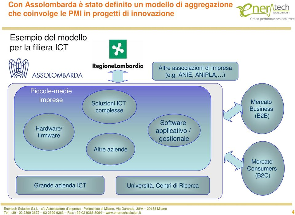 ANIE, ANIPLA, ) Piccole-medie imprese Hardware/ firmware Soluzioni ICT complesse Software applicativo / gestionale Mercato