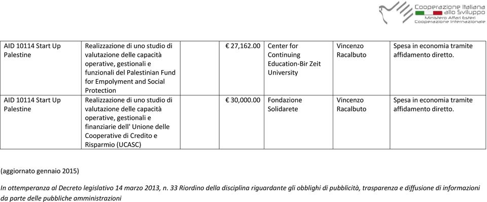 e Risparmio (UCASC) 27,162.00 Center for Continuing Education-Bir Zeit University 30,000.
