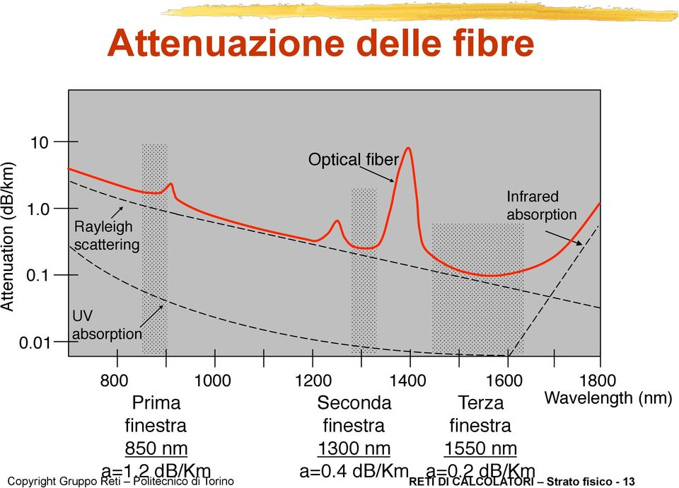 "1200"" 1400"" 1600"" 1800"" Prima"" Seconda "" Terza"" Wavelength (nm)"" finestra"" finestra"""
