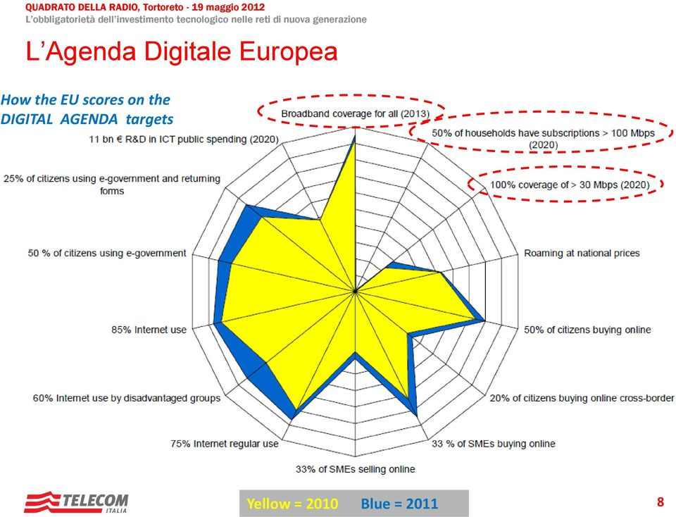DIGITAL AGENDA targets