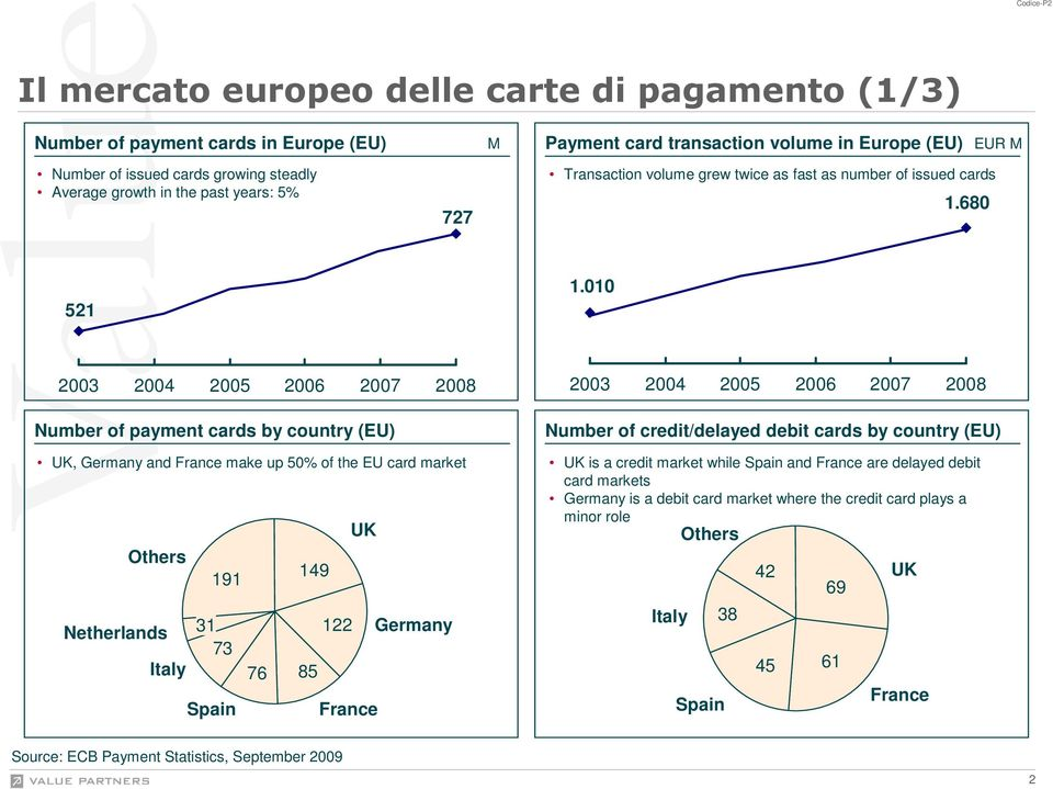 010 2003 2004 2005 2006 2007 2008 Number of payment cards by country (EU) UK, Germany and France make up 50% of the EU card market Others Netherlands Italy 191 31 73 Spain 76 149 85 122 UK France