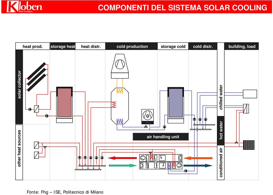 building, load other heat sources solar collector chilled water