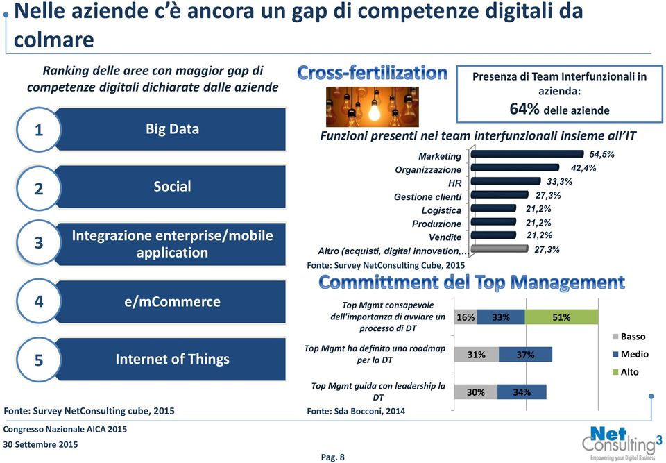 enterprise/mobile application Produzione Vendite Altro (acquisti, digital innovation, Fonte: Survey NetConsulting Cube, 2015 21,2% 21,2% 27,3% 4 5 e/mcommerce Internet of Things Top Mgmt consapevole