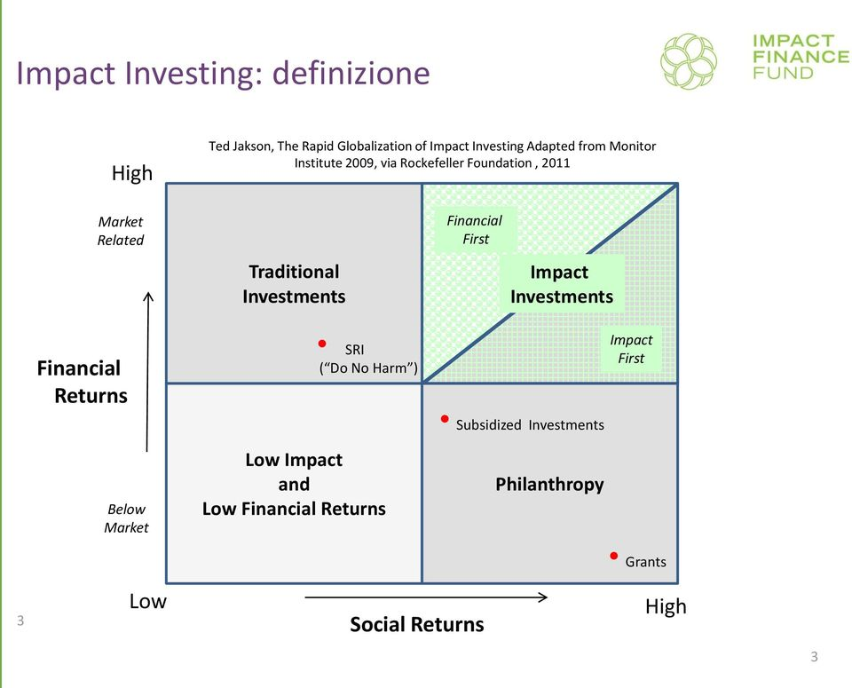 Financial First i Impact Investments Financial Returns SRI ( Do No Harm ) Impact First Subsidized