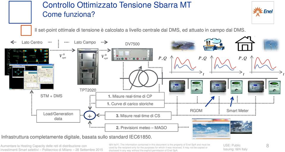 Lato Centro Lato Campo DV7500 0 0 Vopt V opt P, Q P, Q P, Q t t t STM + DMS TPT2020 1. Misure real-time di CP 1.